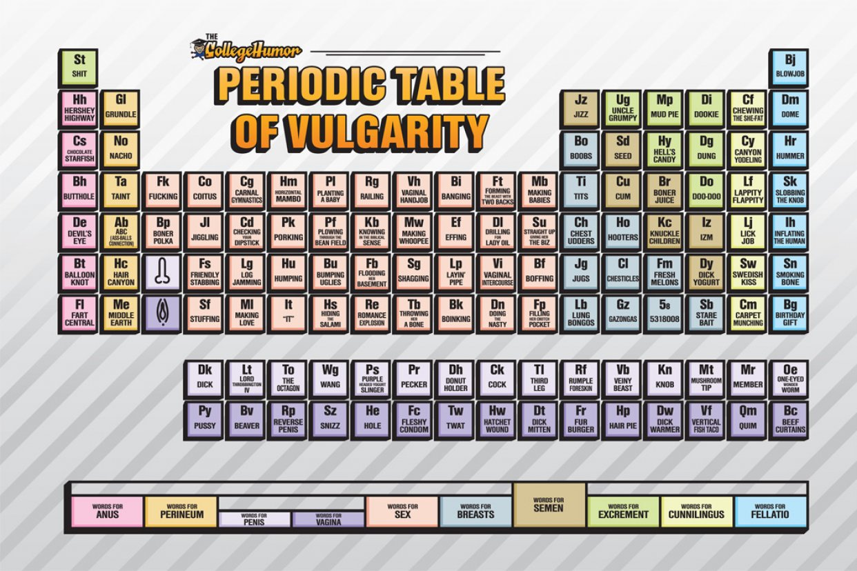 Philosophy Monkey The Periodic Table Of Everything